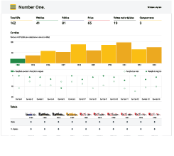 Number One, a Pentaho CTools Dashboard